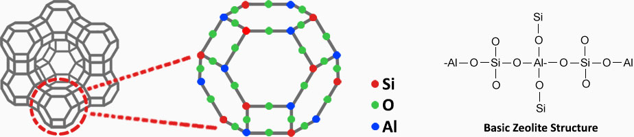 basic_zeolite_structure